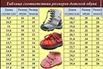 Как узнать размер обуви малыша?